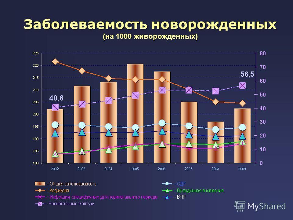 Заболеваемость новорожденных (на 1000 живорожденных)