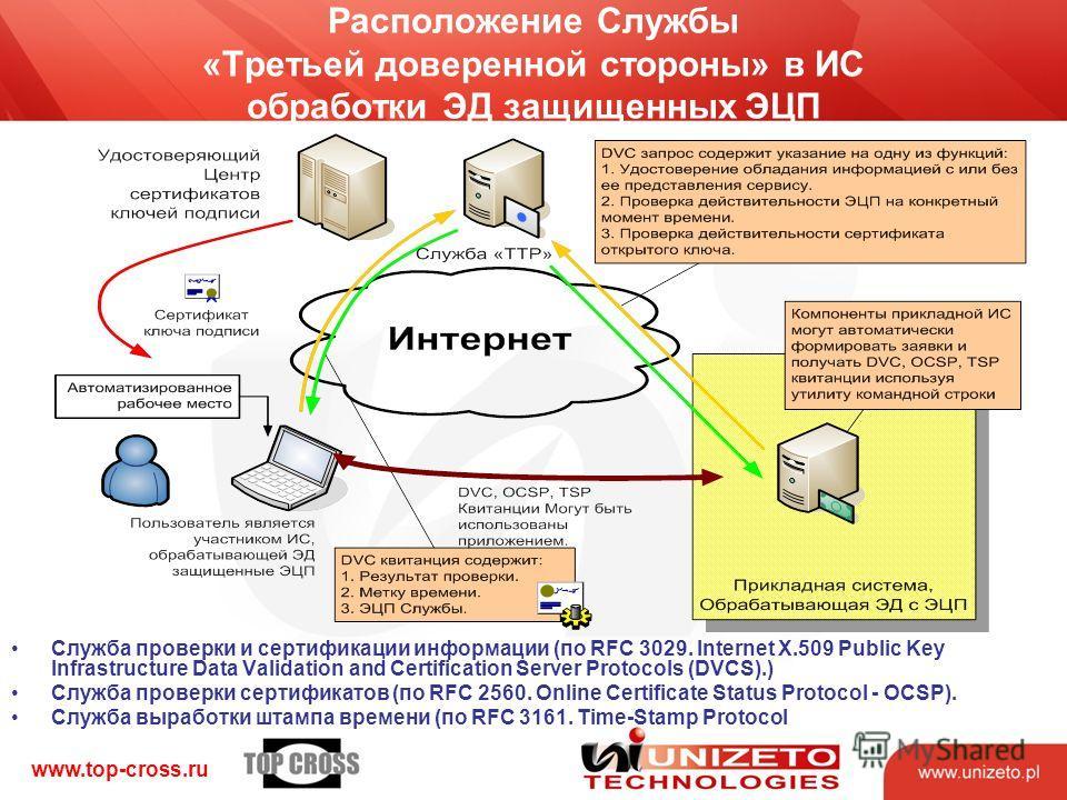 www.top-cross.ru Расположение Службы «Третьей доверенной стороны» в ИС обработки ЭД защищенных ЭЦП Служба проверки и сертификации информации (по RFC 3029. Internet X.509 Public Key Infrastructure Data Validation and Certification Server Protocols (DV