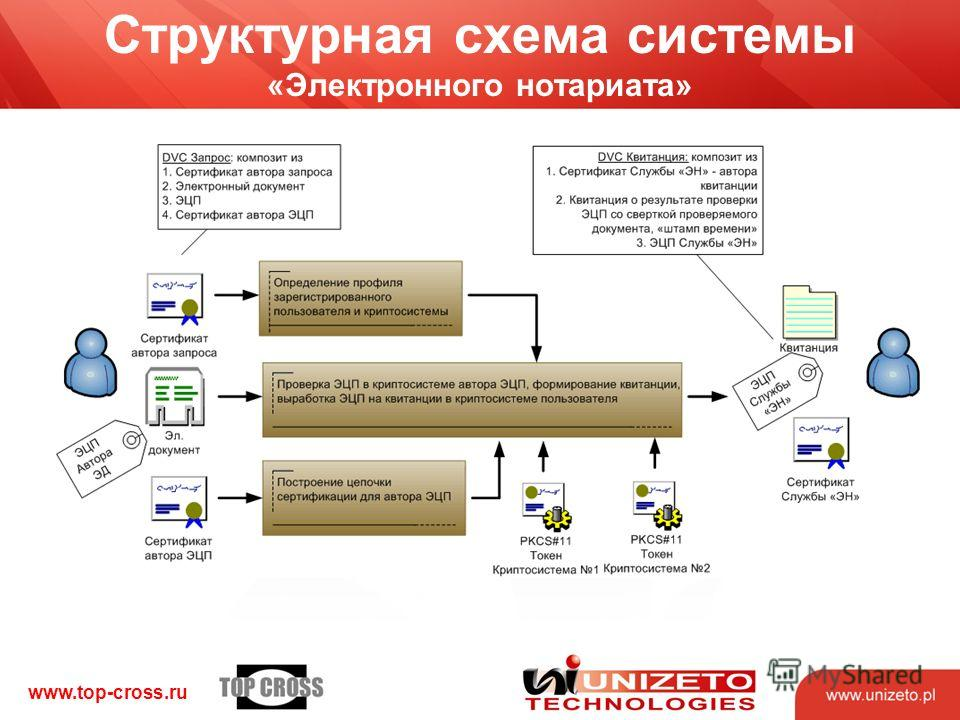 www.top-cross.ru Структурная схема системы «Электронного нотариата»