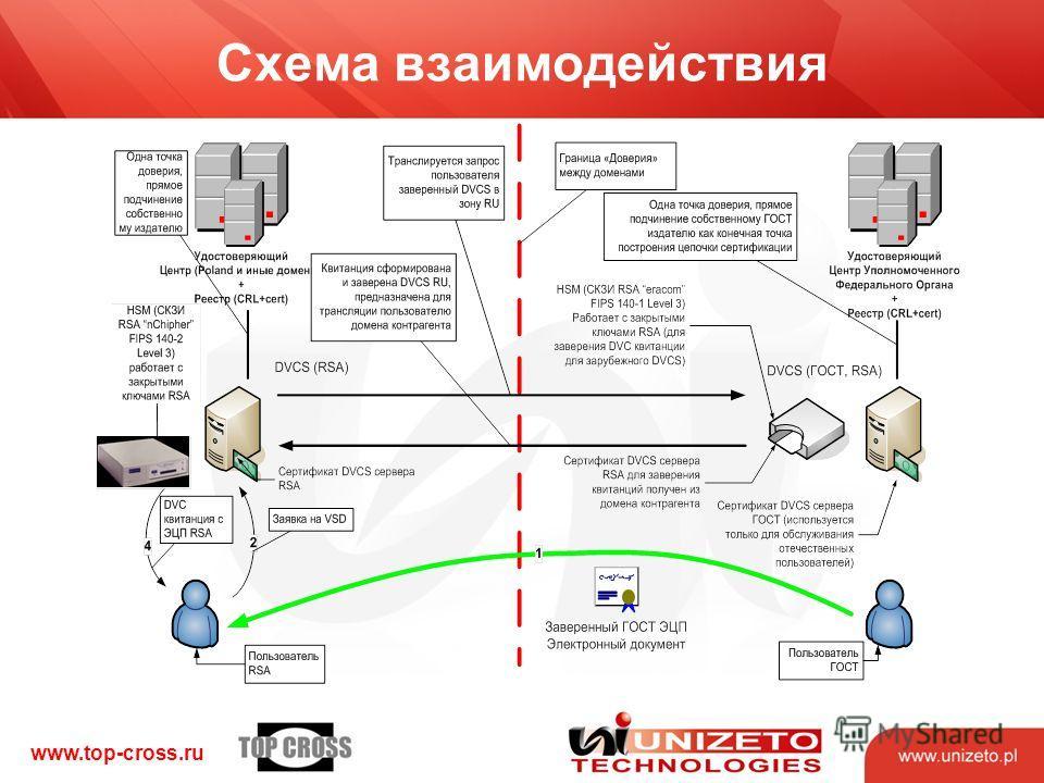 www.top-cross.ru Схема взаимодействия