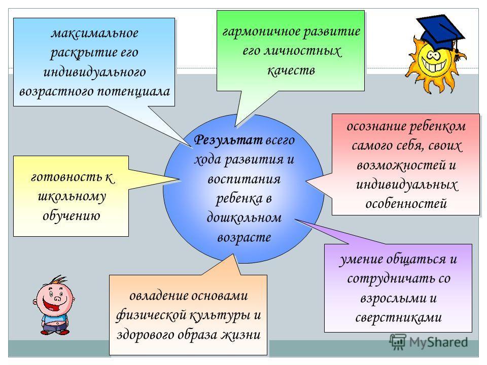 Результат всего хода развития и воспитания ребенка в дошкольном возрасте максимальное раскрытие его индивидуального возрастного потенциала гармоничное развитие его личностных качеств осознание ребенком самого себя, своих возможностей и индивидуальных