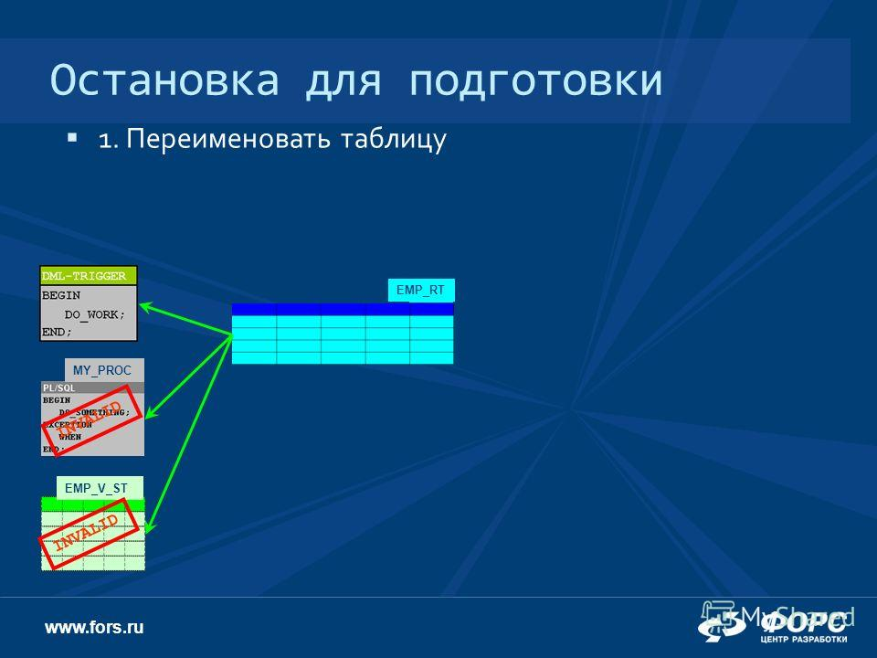www.fors.ru Остановка для подготовки EMP 1. Переименовать таблицу EMP_RT EMP_V_ST MY_PROC INVALID