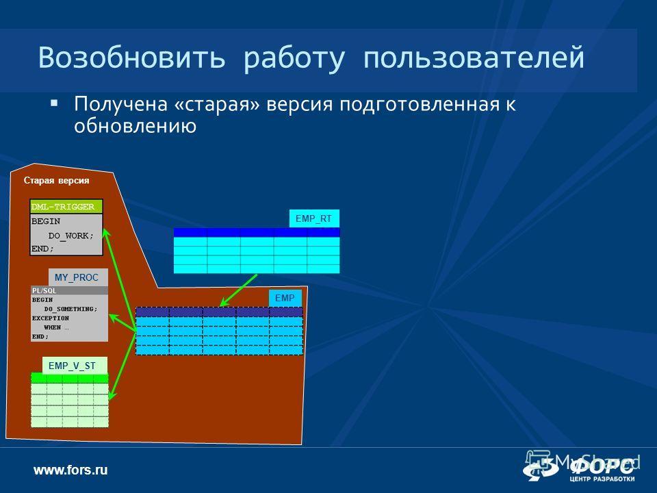 www.fors.ru Возобновить работу пользователей Получена «старая» версия подготовленная к обновлению EMP_RT EMP_V_ST MY_PROC EMP Старая версия