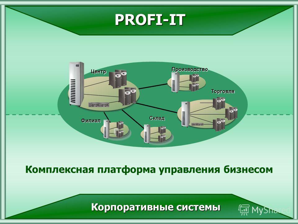 (С) 2000-2007 Профи-ИТ PROFI-IT Комплексная платформа управления бизнесом Центр Торговля Производство Филиал Склад Корпоративные системы