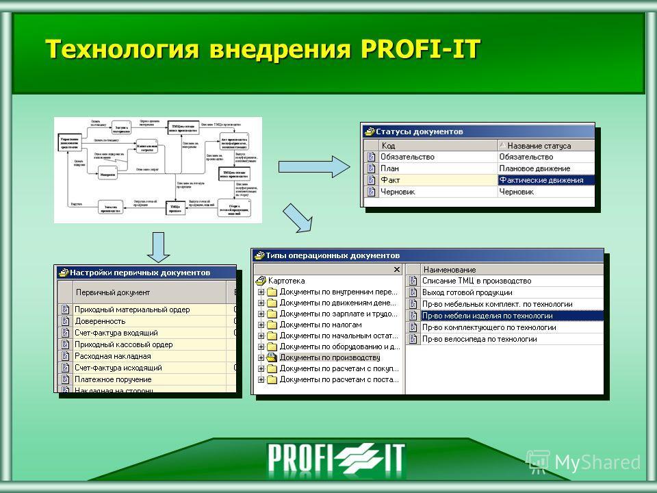 (С) 2000-2007 Профи-ИТ Технология внедрения PROFI-IT