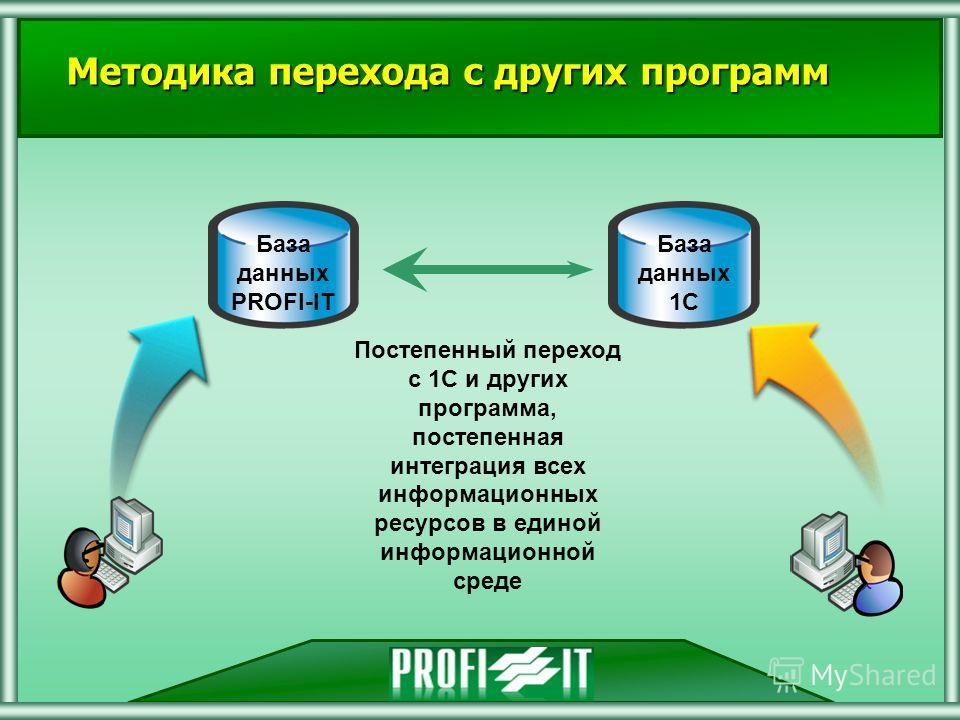(С) 2000-2007 Профи-ИТ Методика перехода с других программ База данных 1С База данных PROFI-IT Постепенный переход с 1С и других программа, постепенная интеграция всех информационных ресурсов в единой информационной среде