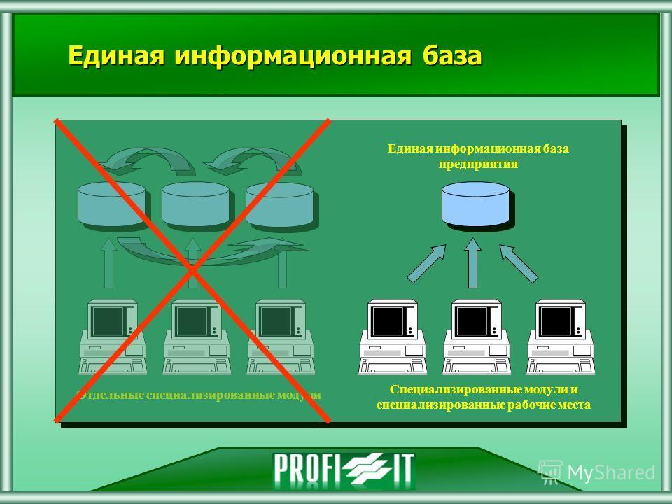 (С) 2000-2007 Профи-ИТ Единая информационная база Отдельные специализированные модули Специализированные модули и специализированные рабочие места Единая информационная база предприятия