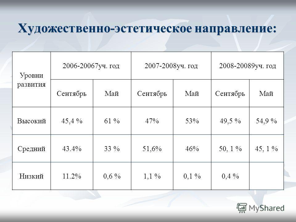 Художественно-эстетическое направление: Уровни развития 2006-20067уч. год2007-2008уч. год2008-20089уч. год СентябрьМайСентябрьМайСентябрьМай Высокий45,4 %61 %47%53%49,5 %54,9 % Средний43.4%33 %51,6%46%50, 1 %45, 1 % Низкий11.2%0,6 %1,1 %0,1 %0,4 %