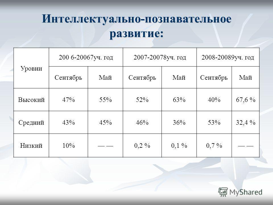 Интеллектуально-познавательное развитие: Уровни 200 6-20067уч. год2007-20078уч. год2008-20089уч. год СентябрьМайСентябрьМайСентябрьМай Высокий47%55%52%63%40%67,6 % Средний43%45%46%36%53%32,4 % Низкий10% 0,2 %0,1 %0,7 %