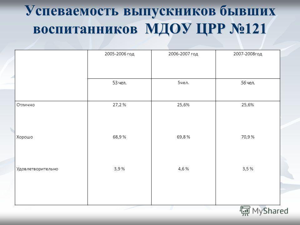 Успеваемость выпускников бывших воспитанников МДОУ ЦРР 121 2005-2006 год2006-2007 год2007-2008год 53 чел. 5чел. 56 чел. Отлично27,2 %25,6% Хорошо68,9 %69,8 %70,9 % Удовлетворительно3,9 %4,6 %3,5 %