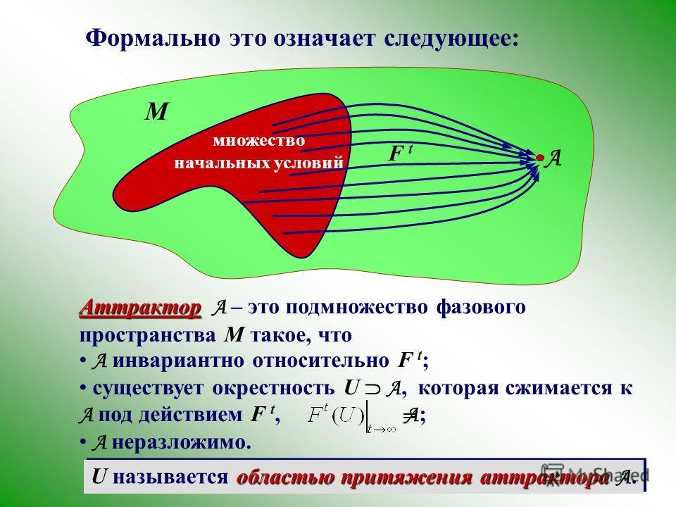 M Формально это означает следующее: множество начальных условий A Аттрактор Аттрактор A – это подмножество фазового пространства M такое, что A инвариантно относительно F t ; существует окрестность U A, которая сжимается к A под действием F t, A ; A