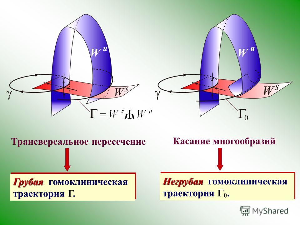 Трансверсальное пересечение Грубая Грубая гомоклиническая траектория Γ. W u Ψ Касание многообразий Негрубая Негрубая гомоклиническая траектория Γ 0.