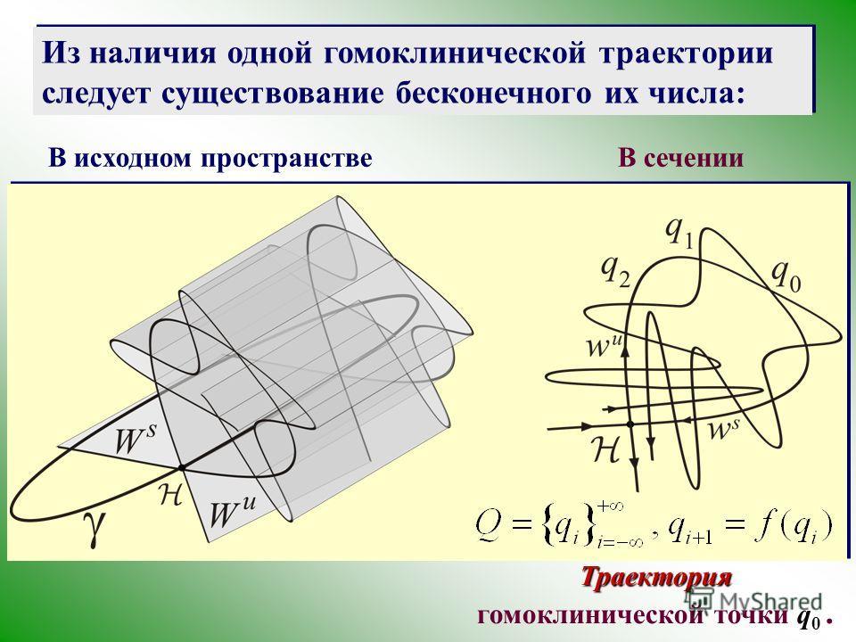 Из наличия одной гомоклинической траектории следует существование бесконечного их числа: В исходном пространствеВ сечении Траектория Траектория гомоклинической точки q 0.