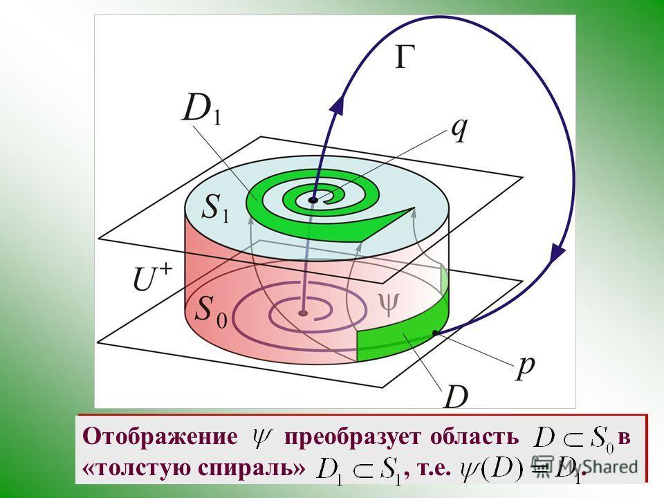 Отображение преобразует область в «толстую спираль», т.е..