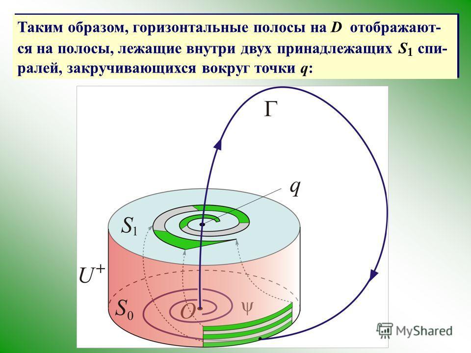 Таким образом, горизонтальные полосы на D отображают- ся на полосы, лежащие внутри двух принадлежащих S 1 спи- ралей, закручивающихся вокруг точки q: