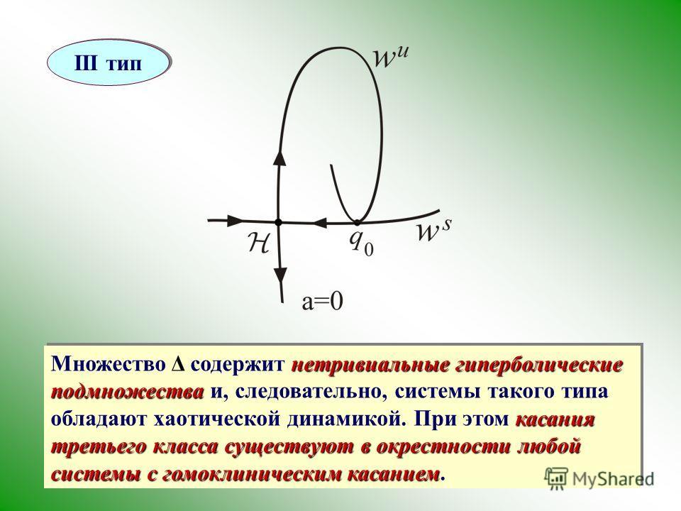 III тип нетривиальные гиперболические подмножества касания третьего класса существуют в окрестности любой системы с гомоклиническим касанием Множество Δ содержит нетривиальные гиперболические подмножества и, следовательно, системы такого типа обладаю