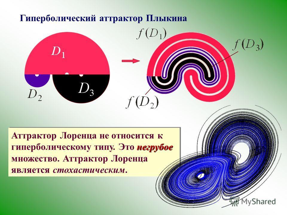 Гиперболический аттрактор Плыкина негрубое Аттрактор Лоренца не относится к гиперболическому типу. Это негрубое множество. Аттрактор Лоренца является стохастическим.