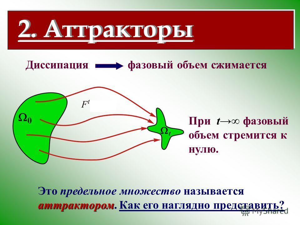 Диссипация фазовый объем сжимается При t фазовый объем стремится к нулю. аттрактором Это предельное множество называется аттрактором. Как его наглядно представить? 2. Аттракторы 0 t