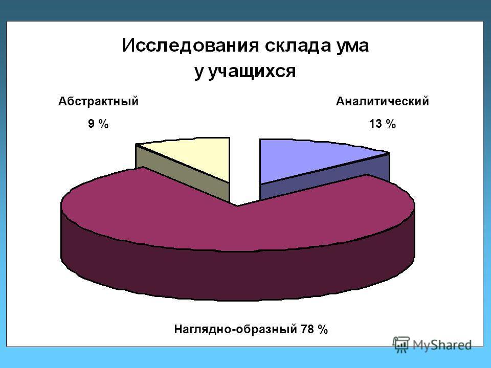 Абстрактный 9 % Аналитический 13 % Наглядно-образный 78 %