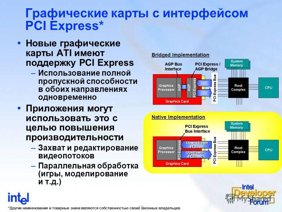 *Другие наименования и товарные знаки являются собственностью своих законных владельцев 19 Графические карты с интерфейсом PCI Express* Новые графические карты ATI имеют поддержку PCI Express –Использование полной пропускной способности в обоих напра