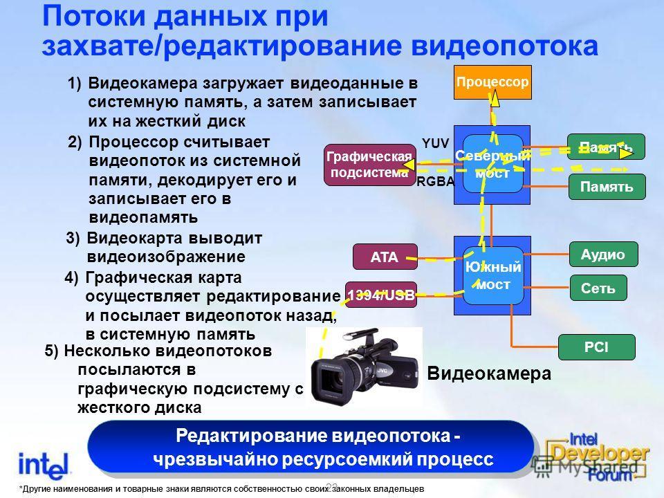 *Другие наименования и товарные знаки являются собственностью своих законных владельцев 23 Память Потоки данных при захвате/редактирование видеопотока Процессор Южный мост Северный мост Память Графическая подсистема Аудио Сеть PCI ATA 1394/USB RGBA Y