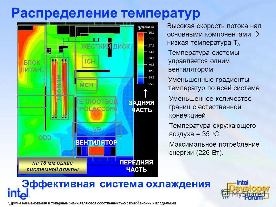 *Другие наименования и товарные знаки являются собственностью своих законных владельцев 39 Распределение температур Эффективная система охлаждения Высокая скорость потока над основными компонентами низкая температура T A Температура системы управляет