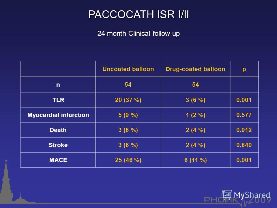 24 month Clinical follow-up PACCOCATHISR I/II PACCOCATH ISR I/II Uncoated balloonDrug-coated balloonp n54 TLR20 (37 %)3 (6 %)0.001 Myocardial infarction5 (9 %) 1 (2 %) 0.577 Death3 (6 %) 2 (4 %) 0.912 Stroke3 (6 %) 2 (4 %) 0.840 MACE25 (46 %) 6 (11 %