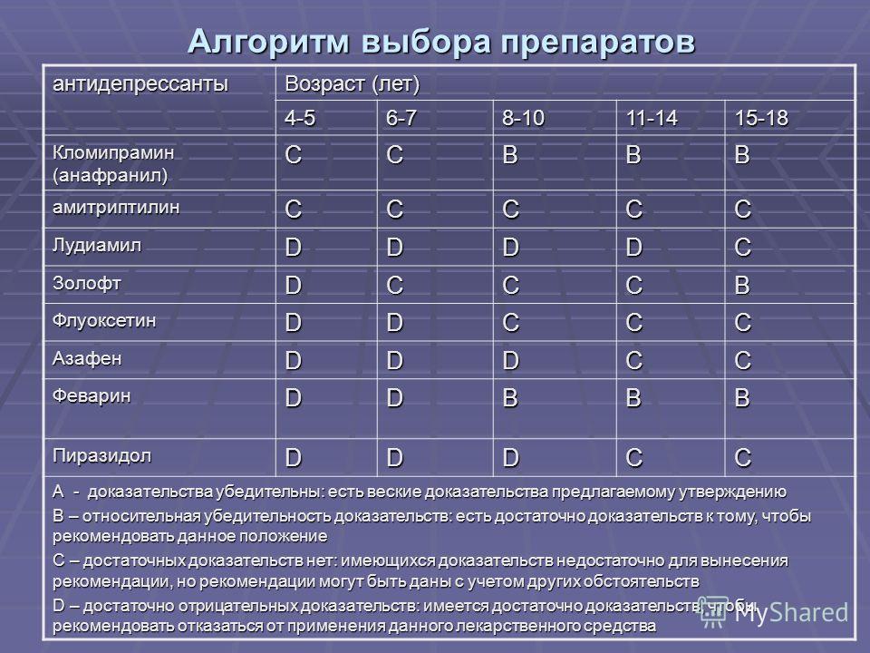 антидепрессанты Возраст (лет) 4-56-78-1011-1415-18 Кломипрамин (анафранил) CCBBB амитриптилинCCCCС ЛудиамилDDDDC ЗолофтDCCCB ФлуоксетинDDCCC АзафенDDDCC ФеваринDDBBB ПиразидолDDDCC А - доказательства убедительны: есть веские доказательства предлагаем
