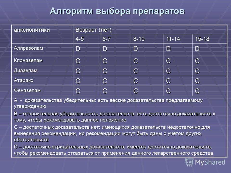 анксиолитики Возраст (лет) 4-56-78-1011-1415-18 АлпразоламDDDDD КлоназепамCCCCC ДиазепамCCCCC АтараксCCCCC ФеназепамCCCCC А - доказательства убедительны: есть веские доказательства предлагаемому утверждению В – относительная убедительность доказатель