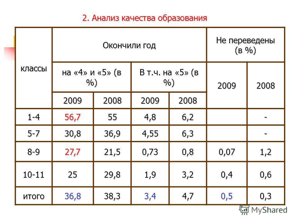 классы Окончили год Не переведены (в %) на « 4 » и « 5 » (в %) В т.ч. на « 5 » (в %) 2009 2008 2009 2009 1-456,7554,86,2- 5-730,836,94,556,3- 8-927,721,50,730,80,071,2 10-112529,81,93,20,40,6 итого36,838,33,44,70,50,3 2. Анализ качества образования