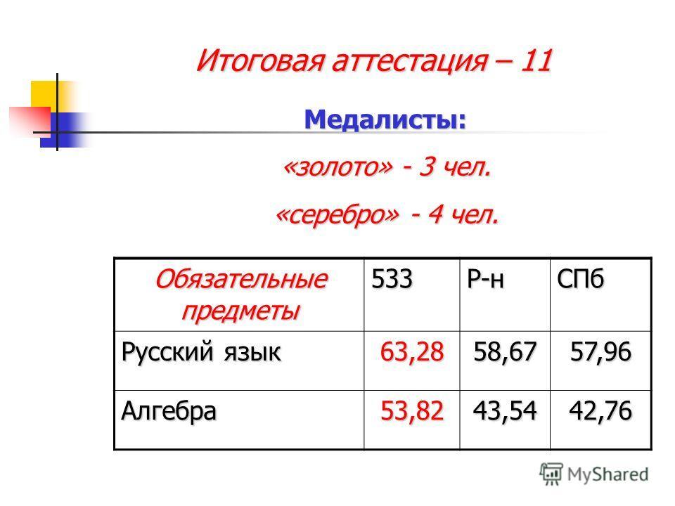 Итоговая аттестация – 11 Обязательные предметы 533Р-нСПб Русский язык 63,2858,6757,96 Алгебра53,8243,5442,76 Медалисты: «золото» - 3 чел. «серебро» - 4 чел.