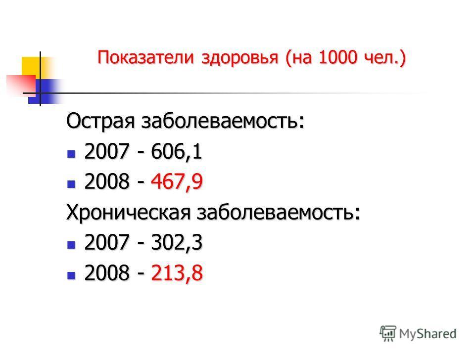 Показатели здоровья (на 1000 чел.) Острая заболеваемость: 2007 - 606,1 2007 - 606,1 2008 - 467,9 2008 - 467,9 Хроническая заболеваемость: 2007 - 302,3 2007 - 302,3 2008 - 213,8 2008 - 213,8