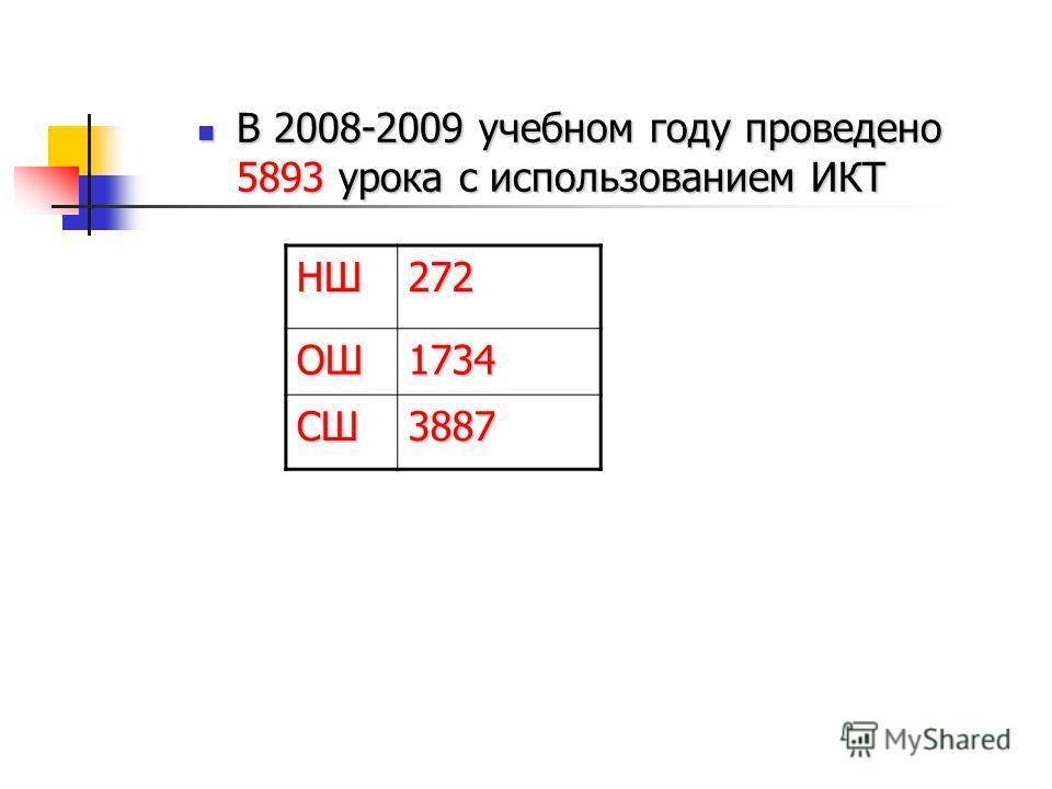В 2008-2009 учебном году проведено 5893 урока с использованием ИКТ В 2008-2009 учебном году проведено 5893 урока с использованием ИКТ НШ272 ОШ1734 СШ3887