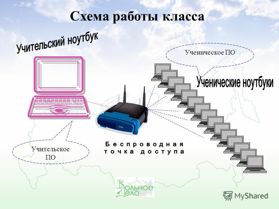 Схема работы класса Ученическое ПО Учительское ПО