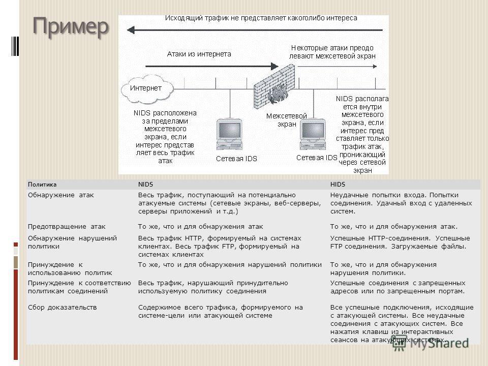 Пример ПолитикаNIDSHIDS Обнаружение атакВесь трафик, поступающий на потенциально атакуемые системы (сетевые экраны, веб-серверы, серверы приложений и т.д.) Неудачные попытки входа. Попытки соединения. Удачный вход с удаленных систем. Предотвращение а