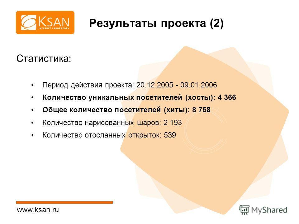 www.ksan.ru Результаты проекта (2) Статистика: Период действия проекта: 20.12.2005 - 09.01.2006 Количество уникальных посетителей (хосты): 4 366 Общее количество посетителей (хиты): 8 758 Количество нарисованных шаров: 2 193 Количество отосланных отк