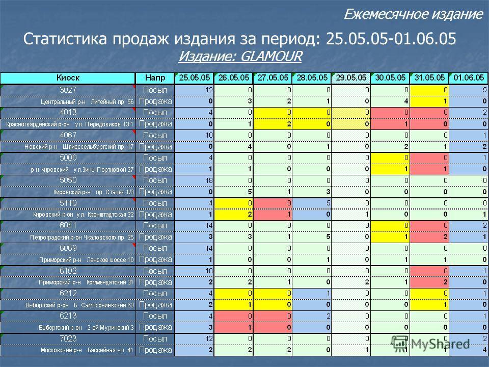 Статистика продаж издания за период: 25.05.05-01.06.05 Издание: GLAMOUR Ежемесячное издание