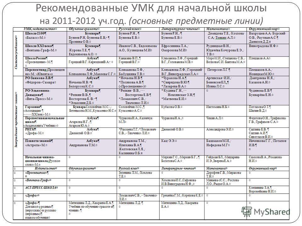 Рекомендованные УМК для начальной школы на 2011-2012 уч. год. ( основные предметные линии )