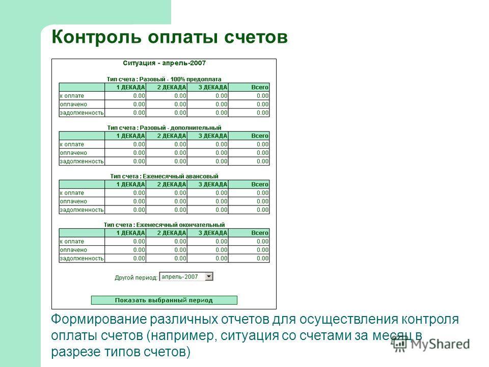 Контроль оплаты счетов Формирование различных отчетов для осуществления контроля оплаты счетов (например, ситуация со счетами за месяц в разрезе типов счетов)