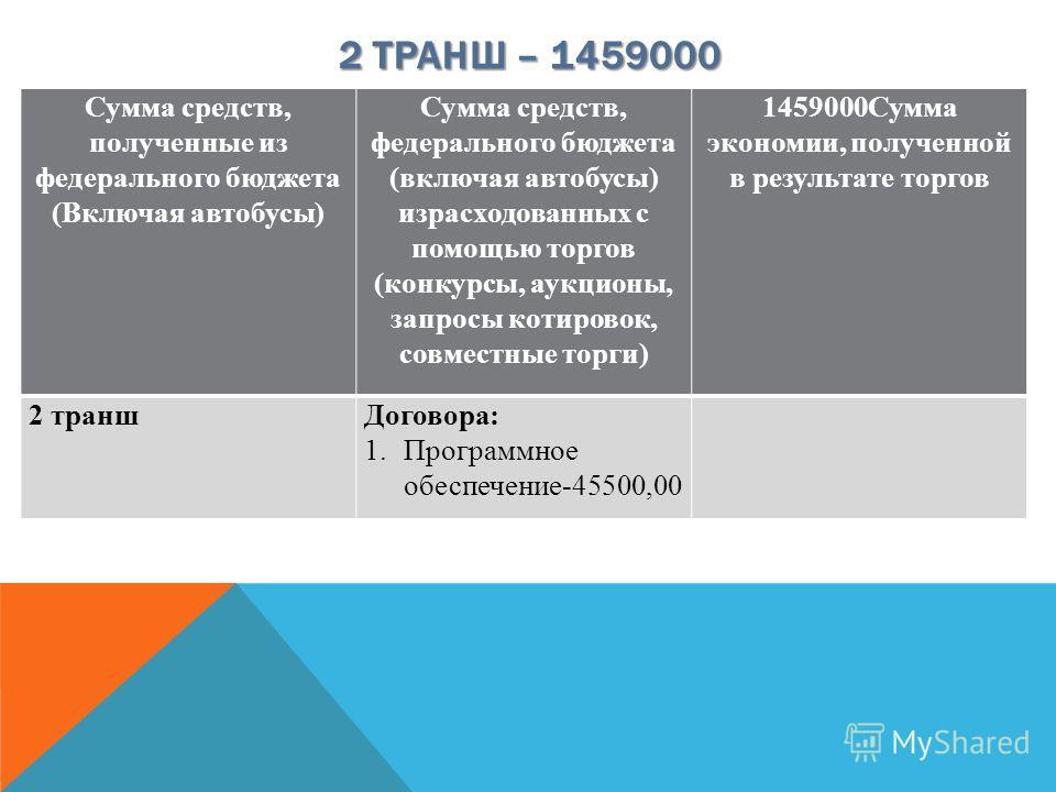 2 ТРАНШ – 1459000 Сумма средств, полученные из федерального бюджета (Включая автобусы) Сумма средств, федерального бюджета (включая автобусы) израсходованных с помощью торгов (конкурсы, аукционы, запросы котировок, совместные торги) 1459000Сумма экон