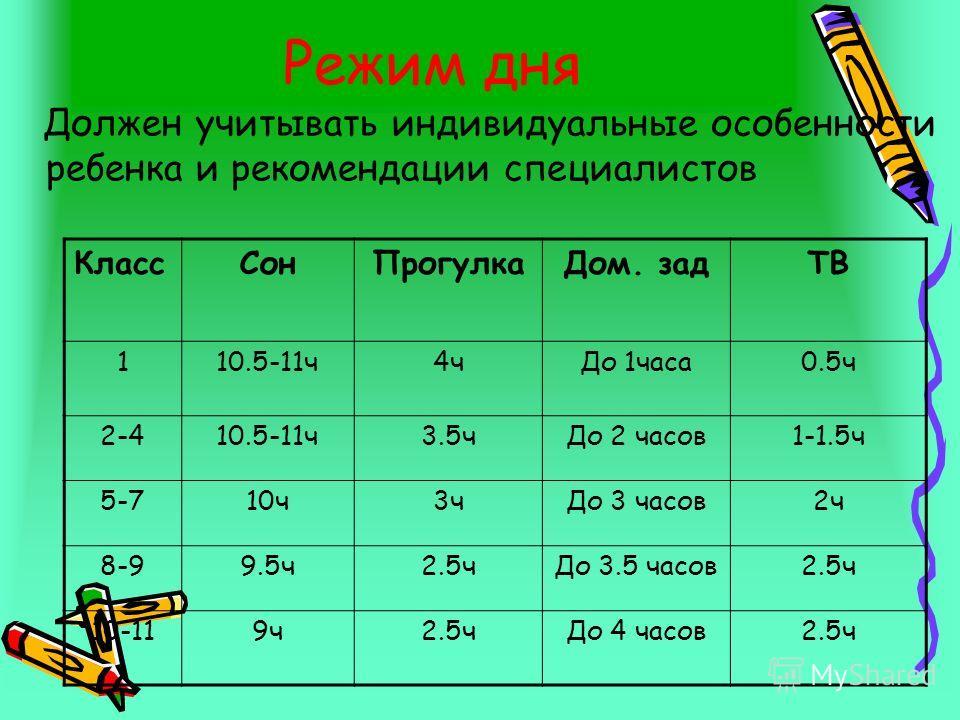 Режим дня Должен учитывать индивидуальные особенности ребенка и рекомендации специалистов КлассСонПрогулкаДом. задТВ 110.5-11ч4чДо 1часа0.5ч 2-410.5-11ч3.5чДо 2 часов1-1.5ч 5-710ч3чДо 3 часов2ч 8-99.5ч2.5чДо 3.5 часов2.5ч 10-119ч2.5чДо 4 часов2.5ч