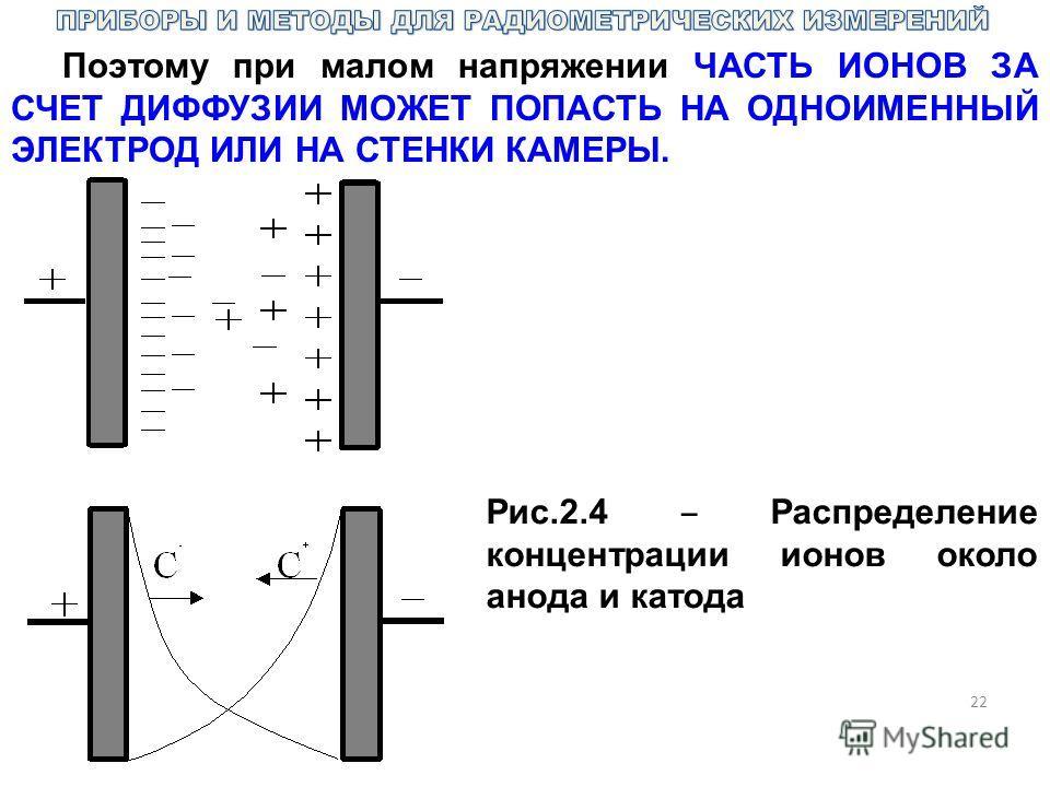 22 Поэтому при малом напряжении ЧАСТЬ ИОНОВ ЗА СЧЕТ ДИФФУЗИИ МОЖЕТ ПОПАСТЬ НА ОДНОИМЕННЫЙ ЭЛЕКТРОД ИЛИ НА СТЕНКИ КАМЕРЫ. Рис.2.4 Распределение концентрации ионов около анода и катода