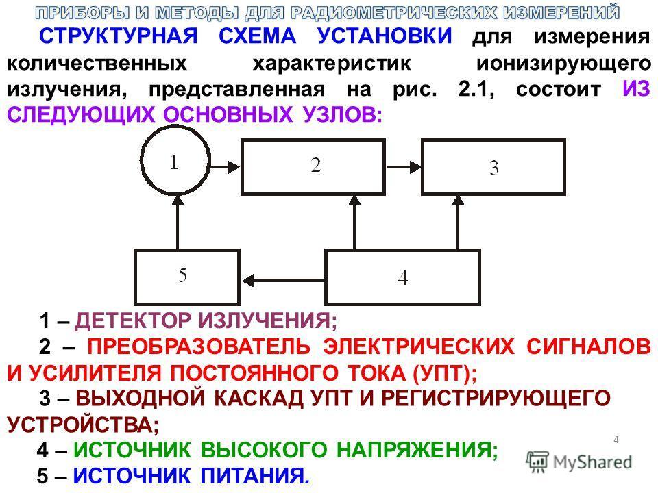 4 СТРУКТУРНАЯ СХЕМА УСТАНОВКИ для измерения количественных характеристик ионизирующего излучения, представленная на рис. 2.1, состоит ИЗ СЛЕДУЮЩИХ ОСНОВНЫХ УЗЛОВ: 1 – ДЕТЕКТОР ИЗЛУЧЕНИЯ; 2 – ПРЕОБРАЗОВАТЕЛЬ ЭЛЕКТРИЧЕСКИХ СИГНАЛОВ И УСИЛИТЕЛЯ ПОСТОЯНН