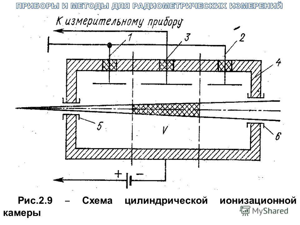 46 Рис.2.9 Схема цилиндрической ионизационной камеры