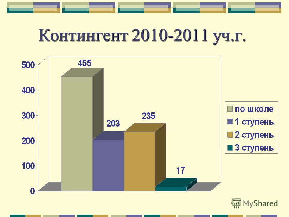 Контингент 2010-2011 уч.г.