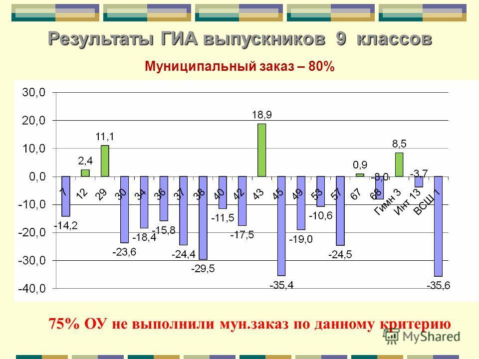 75% ОУ не выполнили мун.заказ по данному критерию Муниципальный заказ – 80% Результаты ГИА выпускников 9 классов