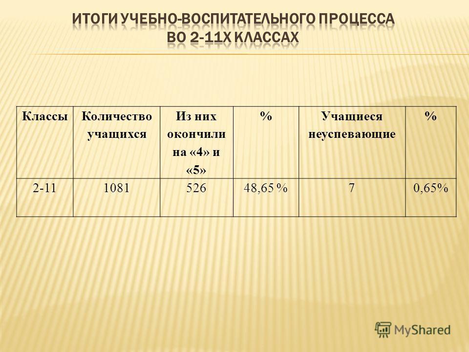 Классы Количество учащихся Из них окончили на «4» и «5» % Учащиеся неуспевающие % 2-11108152648,65 %70,65%