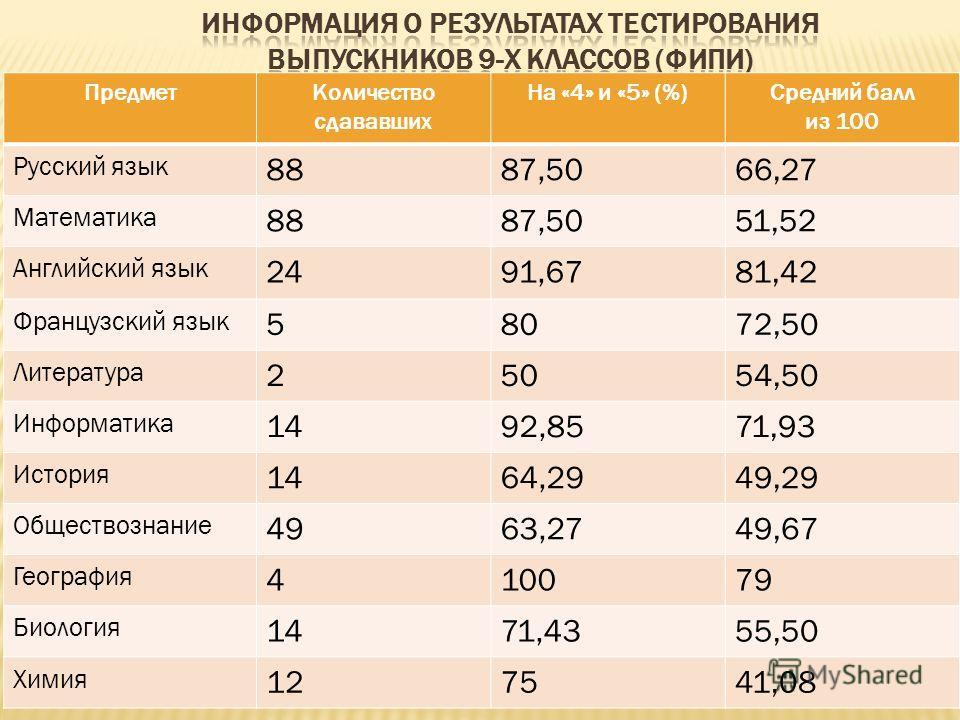 ПредметКоличество сдававших На «4» и «5» (%)Средний балл из 100 Русский язык 8887,5066,27 Математика 8887,5051,52 Английский язык 2491,6781,42 Французский язык 58072,50 Литература 25054,50 Информатика 1492,8571,93 История 1464,2949,29 Обществознание