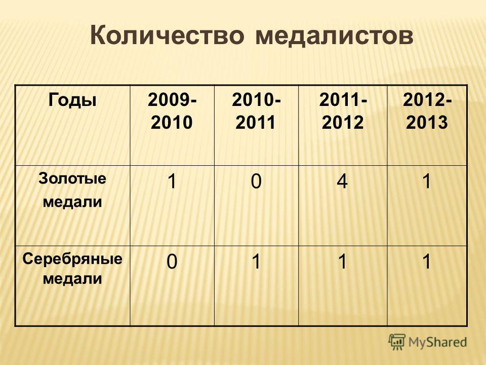 Количество медалистов Годы2009- 2010 2010- 2011 2011- 2012 2012- 2013 Золотые медали 1041 Серебряные медали 0111