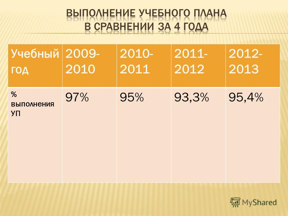 Учебный год 2009- 2010 2010- 2011 2011- 2012 2012- 2013 % выполнения УП 97%95%93,3%95,4%